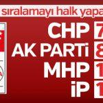 Partilerin oy pusulasındaki sıralamaları belli oldu