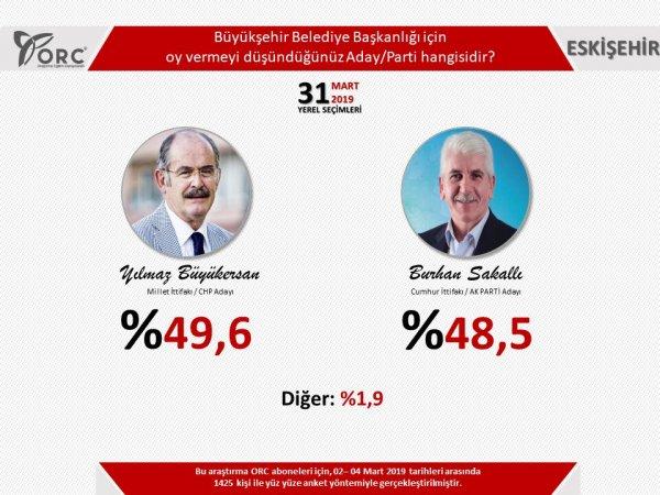 Yerel seçim anketi: 3 büyükşehirde Cumhur İttifakı önde